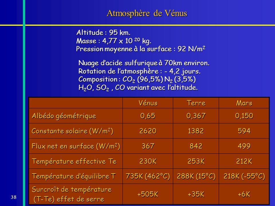 38 Atmosphère de Vénus Nuage dacide sulfurique à 70km environ. Rotation de latmosphère : - 4,2 jours. Composition : CO 2 (96,5%) N 2 (3,5%) H 2 O, SO