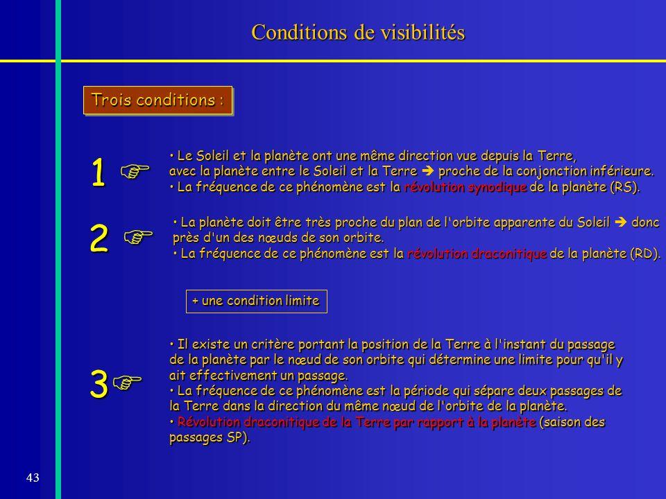 43 Conditions de visibilités Trois conditions : Le Soleil et la planète ont une même direction vue depuis la Terre, Le Soleil et la planète ont une mê