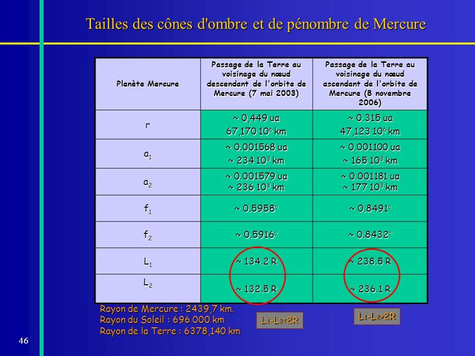 46 Tailles des cônes d'ombre et de pénombre de Mercure Planète Mercure Passage de la Terre au voisinage du nœud descendant de l'orbite de Mercure (7 m