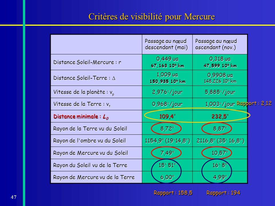 47 Critères de visibilité pour Mercure Passage au nœud descendant (mai) Passage au nœud ascendant (nov.) Distance Soleil-Mercure : r 0,449 ua 67,163 1