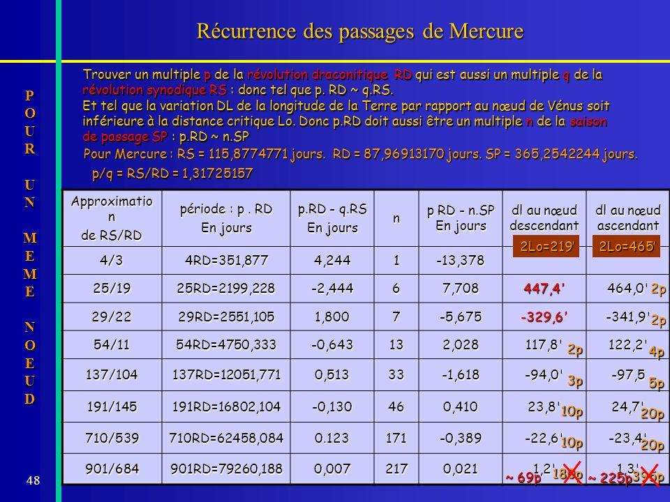48 Récurrence des passages de Mercure Trouver un multiple p de la révolution draconitique RD qui est aussi un multiple q de la révolution synodique RS