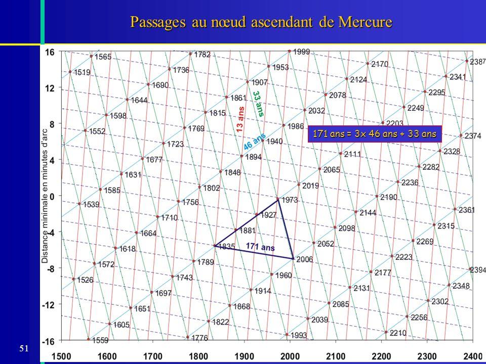51 Passages au nœud ascendant de Mercure 171 ans = 3x 46 ans + 33 ans
