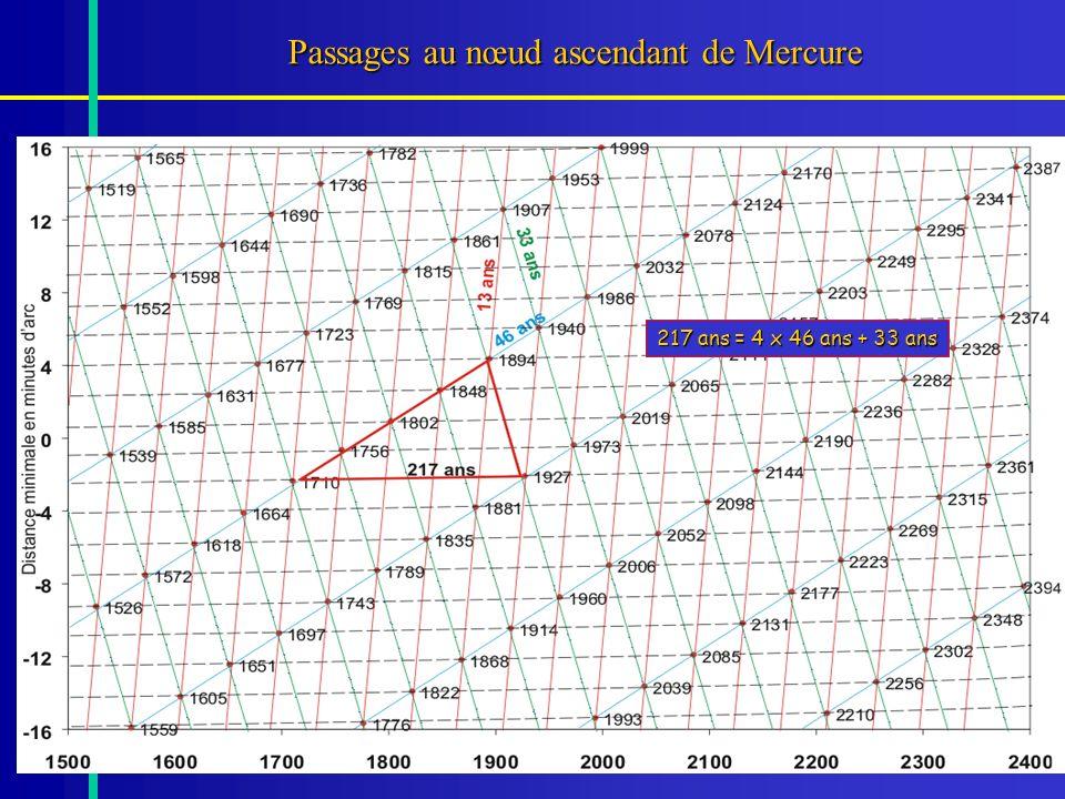 52 Passages au nœud ascendant de Mercure 217 ans = 4 x 46 ans + 33 ans