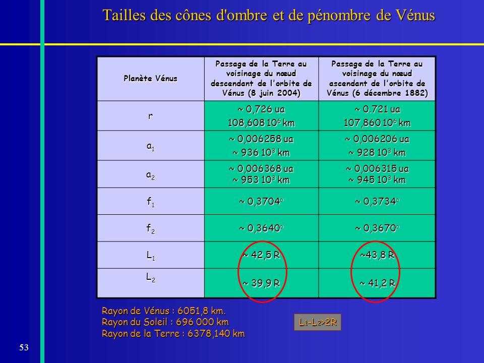 53 Tailles des cônes d'ombre et de pénombre de Vénus Planète Vénus Passage de la Terre au voisinage du nœud descendant de l'orbite de Vénus (8 juin 20