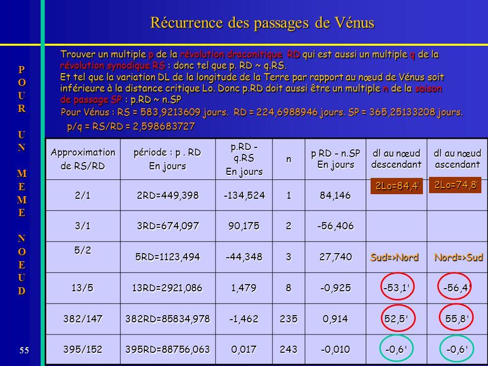 55 Récurrence des passages de Vénus Trouver un multiple p de la révolution draconitique RD qui est aussi un multiple q de la révolution synodique RS :