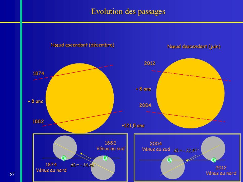 57 Nœud ascendant (décembre) Nœud descendant (juin) Evolution des passages 1874 + 8 ans 1882 +121,5 ans 2004 + 8 ans 2012 dL= - 56,68 1874 Vénus au no