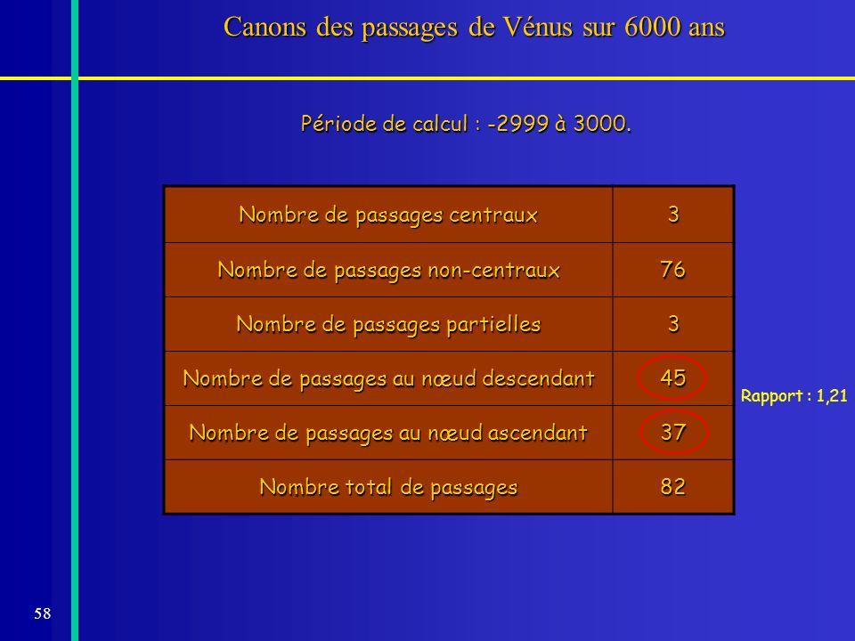 58 Canons des passages de Vénus sur 6000 ans Période de calcul : -2999 à 3000. Nombre de passages centraux 3 Nombre de passages non-centraux 76 Nombre