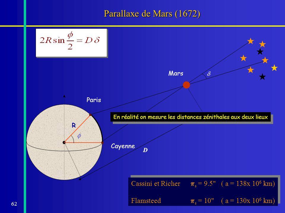 62 Parallaxe de Mars (1672) Cayenne Paris R D Mars Cassini et Richer s = 9.5
