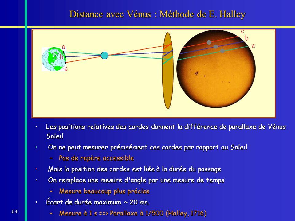 64 Distance avec Vénus : Méthode de E. Halley a a b b c c Les positions relatives des cordes donnent la différence de parallaxe de Vénus SoleilLes pos