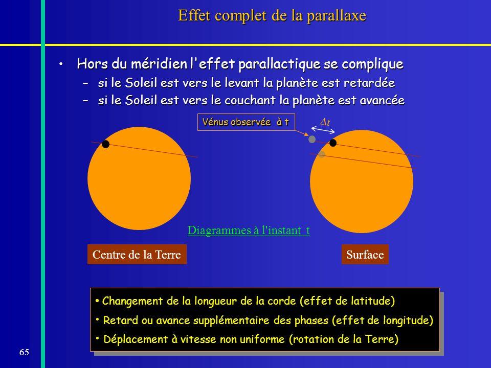 65 Effet complet de la parallaxe Hors du méridien l'effet parallactique se compliqueHors du méridien l'effet parallactique se complique –si le Soleil