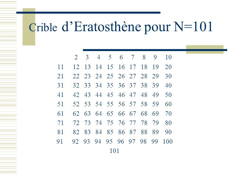 La méthode du crible -On écrit tous les entiers jusquà N. -On raye tous les multiples de 2 supérieurs à 2. -A chaque étape, on raye tous les multiples