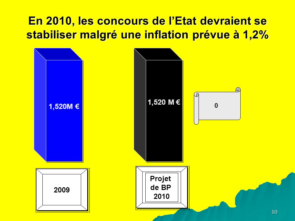 10 En 2010, les concours de lEtat devraient se stabiliser malgré une inflation prévue à 1,2% 1,520M 0 2009 Projet de BP 2010