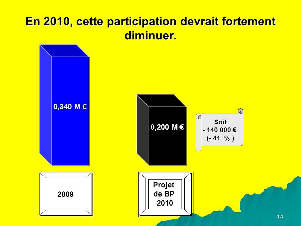 14 En 2010, cette participation devrait fortement diminuer.