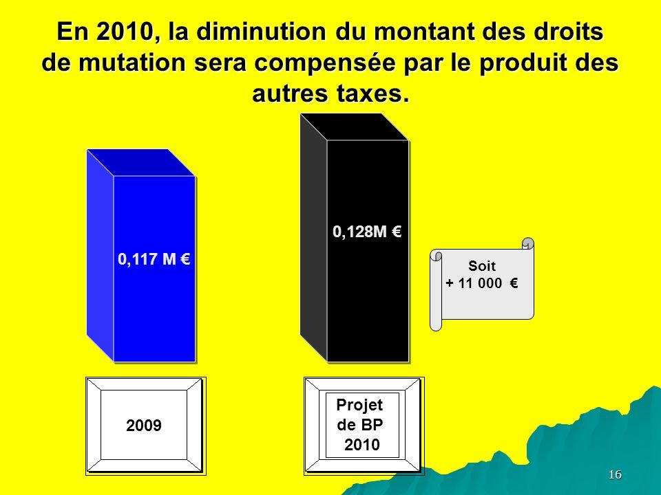 16 En 2010, la diminution du montant des droits de mutation sera compensée par le produit des autres taxes.