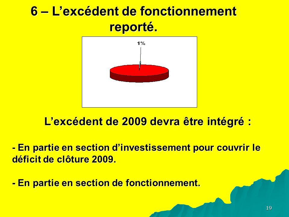 19 6 – Lexcédent de fonctionnement reporté.