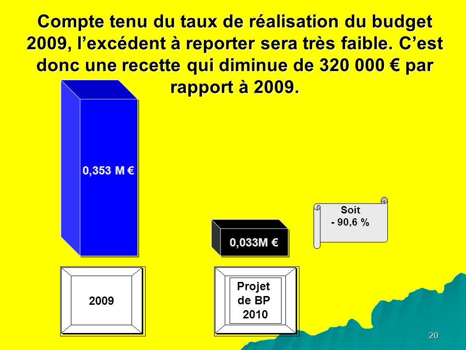 20 Compte tenu du taux de réalisation du budget 2009, lexcédent à reporter sera très faible.
