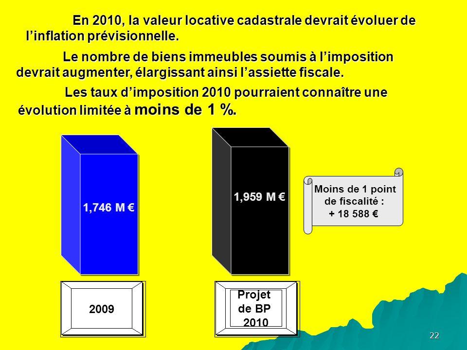 22 En 2010, la valeur locative cadastrale devrait évoluer de linflation prévisionnelle.