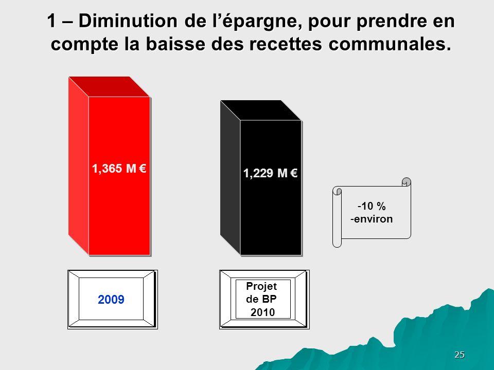 25 2009 1 – Diminution de lépargne, pour prendre en compte la baisse des recettes communales.
