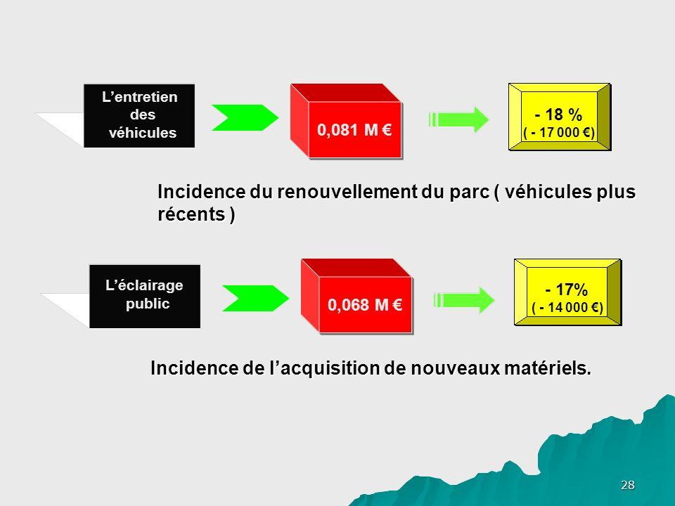 28 Lentretien des véhicules 0,081 M - 18 % ( - 17 000 ) Incidence du renouvellement du parc ( véhicules plus récents ) Léclairage public 0,068 M - 17% ( - 14 000 ) Incidence de lacquisition de nouveaux matériels.