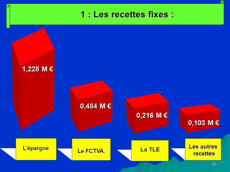 3333 Lépargne Les autres recettes Le FCTVA.