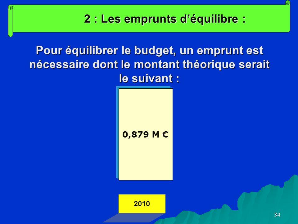 34 2 : Les emprunts déquilibre : Pour équilibrer le budget, un emprunt est nécessaire dont le montant théorique serait le suivant : 2010 0,879 M