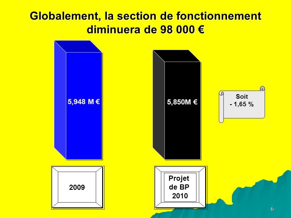6 Globalement, la section de fonctionnement diminuera de 98 000 Globalement, la section de fonctionnement diminuera de 98 000 Projet de BP 2010 5,948 M 5,850M Soit - 1,65 % 2009