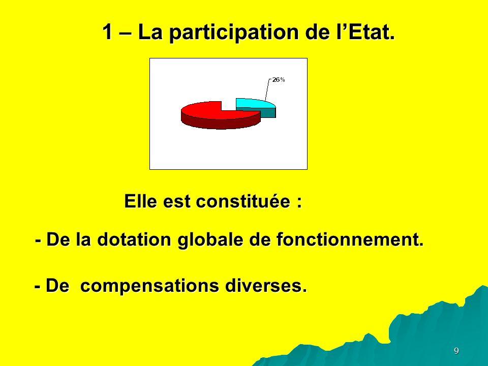 9 1 – La participation de lEtat. Elle est constituée : - De la dotation globale de fonctionnement.
