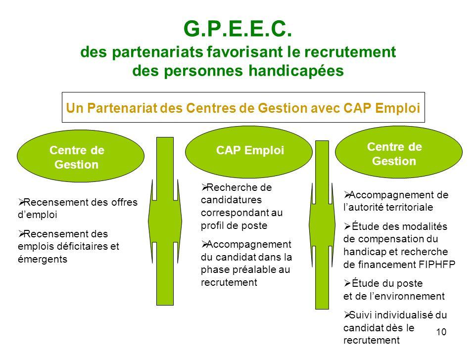 10 G.P.E.E.C. des partenariats favorisant le recrutement des personnes handicapées Centre de Gestion CAP Emploi Recensement des offres demploi Recense