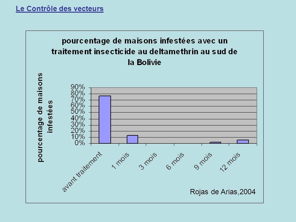 Le Contrôle des vecteurs Rojas de Arias,2004
