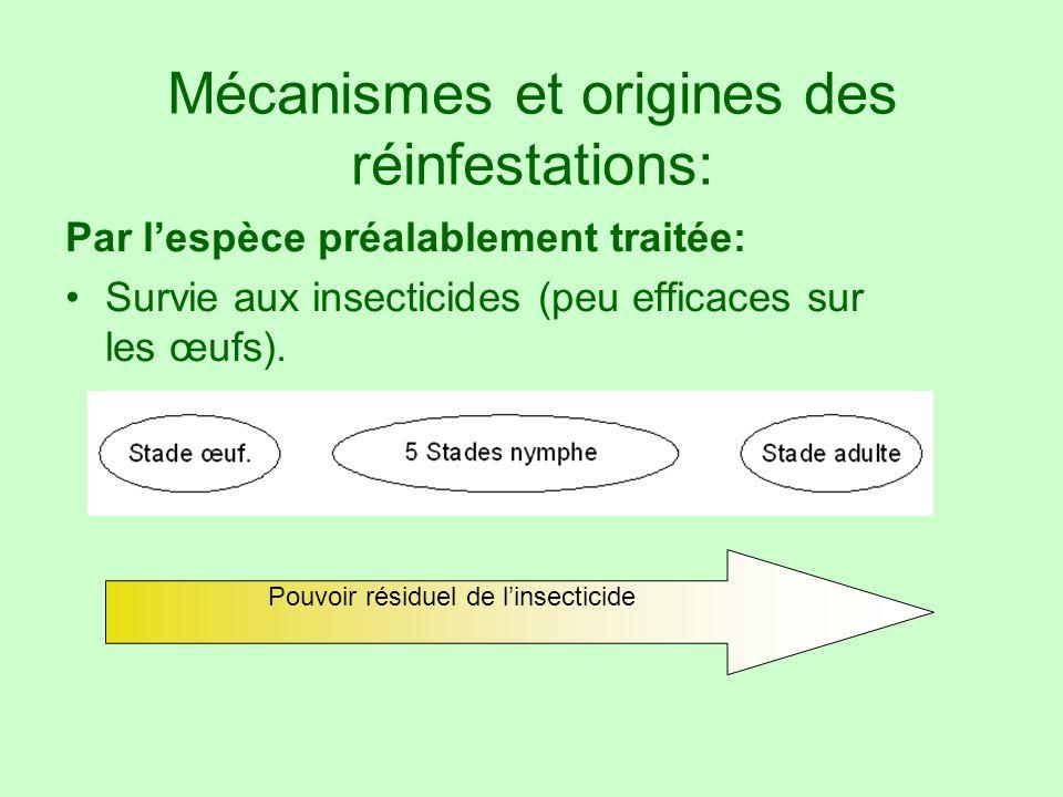 Mécanismes et origines des réinfestations: Par lespèce préalablement traitée: Survie aux insecticides (peu efficaces sur les œufs). Pouvoir résiduel d