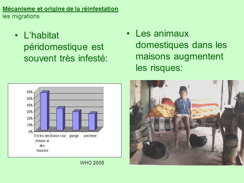 Mécanisme et origine de la réinfestation les migrations Lhabitat péridomestique est souvent très infesté: Les animaux domestiques dans les maisons aug