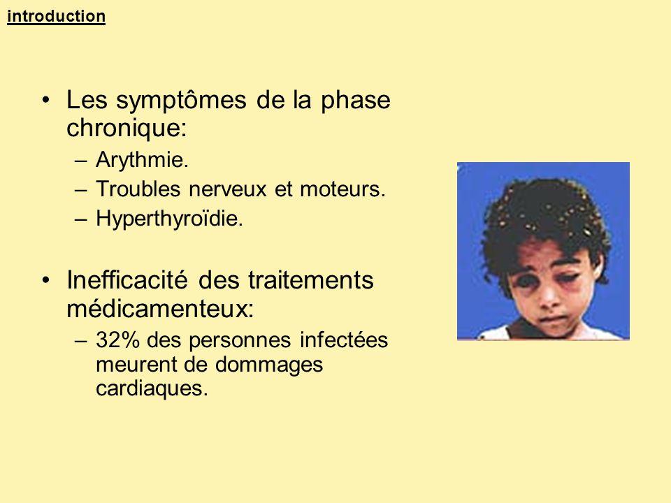 introduction Les symptômes de la phase chronique: –Arythmie. –Troubles nerveux et moteurs. –Hyperthyroïdie. Inefficacité des traitements médicamenteux