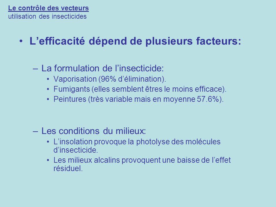 Le contrôle des vecteurs utilisation des insecticides Lefficacité dépend de plusieurs facteurs: –La formulation de linsecticide: Vaporisation (96% dél