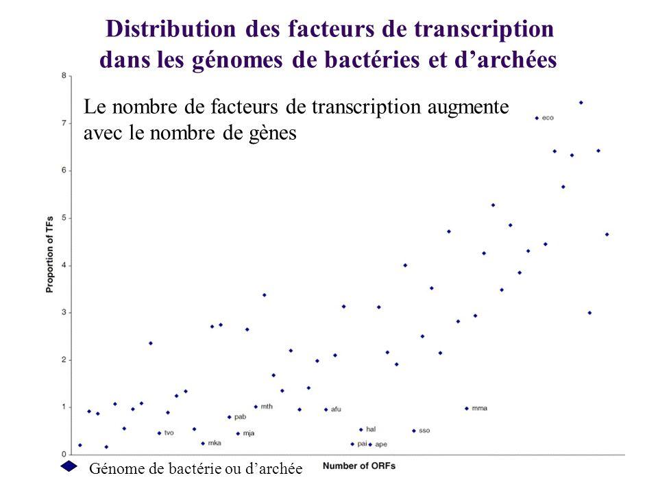 Distribution des facteurs de transcription dans les génomes de bactéries et darchées Le nombre de facteurs de transcription augmente avec le nombre de