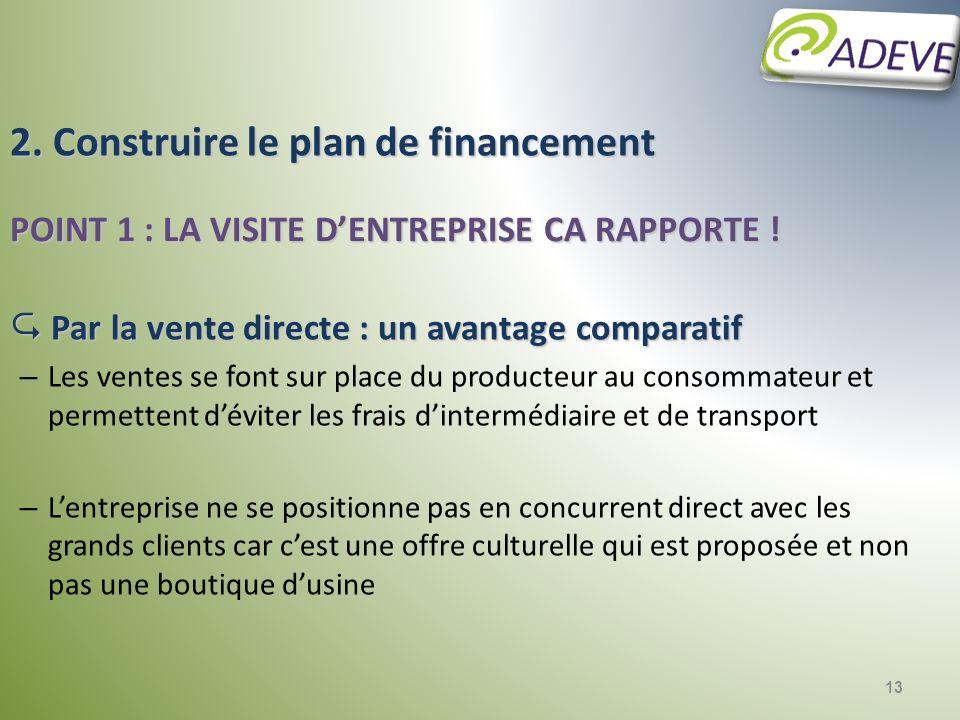 13 2. Construire le plan de financement POINT 1 : LA VISITE DENTREPRISE CA RAPPORTE ! Par la vente directe : un avantage comparatif Par la vente direc