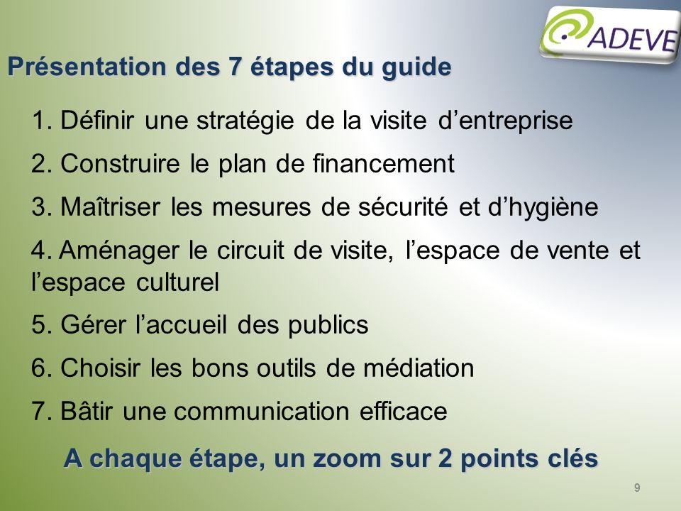 9 1. Définir une stratégie de la visite dentreprise 2. Construire le plan de financement 3. Maîtriser les mesures de sécurité et dhygiène 4. Aménager