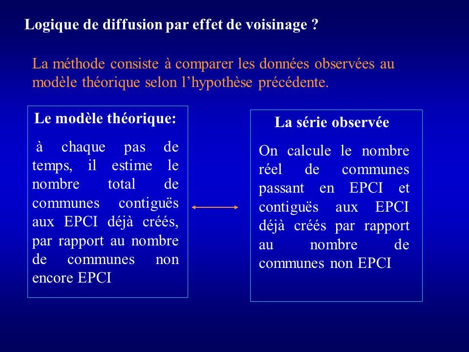Logique de diffusion par effet de voisinage ? La méthode consiste à comparer les données observées au modèle théorique selon lhypothèse précédente. Le