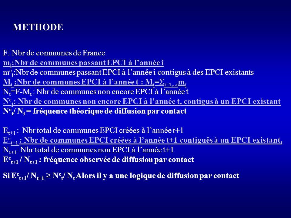 F: Nbr de communes de France m i :Nbr de communes passant EPCI à lannée i m c i :Nbr de communes passant EPCI à lannée i contigus à des EPCI existants