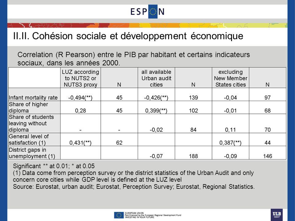 II.II. Cohésion sociale et développement économique Significant ** at 0.01; * at 0.05 (1) Data come from perception survey or the district statistics