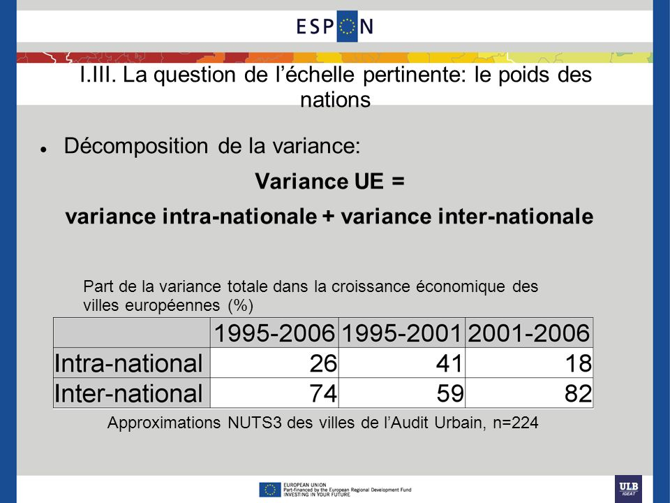I.III. La question de léchelle pertinente: le poids des nations Décomposition de la variance: Variance UE = variance intra-nationale + variance inter-