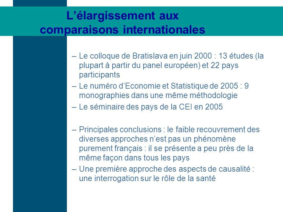 Lélargissement aux comparaisons internationales –Le colloque de Bratislava en juin 2000 : 13 études (la plupart à partir du panel européen) et 22 pays