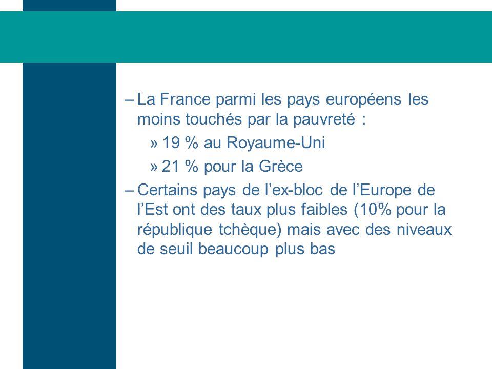 –La France parmi les pays européens les moins touchés par la pauvreté : »19 % au Royaume-Uni »21 % pour la Grèce –Certains pays de lex-bloc de lEurope