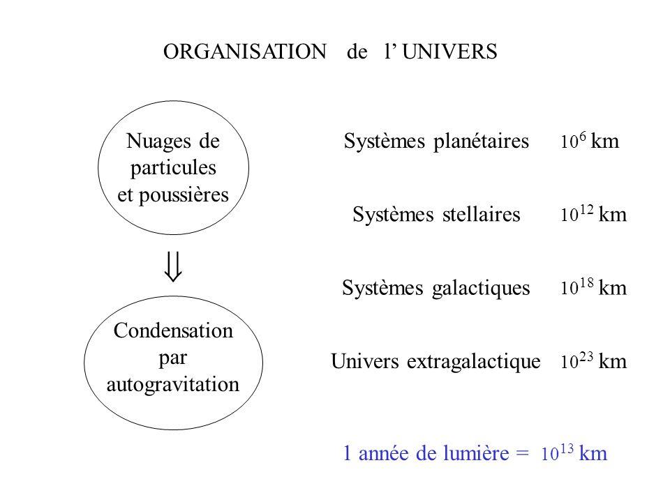 ORGANISATION de l UNIVERS Nuages de particules et poussières Condensation par autogravitation Systèmes planétaires Systèmes stellaires Systèmes galact