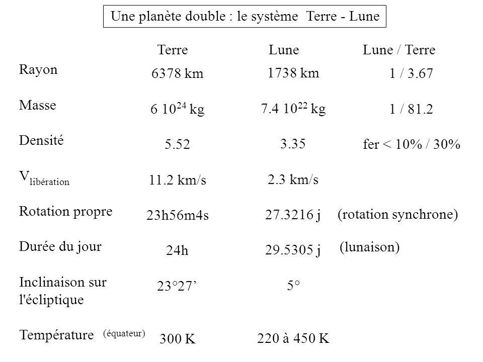 Une planète double : le système Terre - Lune TerreLune Rayon Masse Densité V libération Rotation propre Durée du jour Inclinaison sur l'écliptique Tem