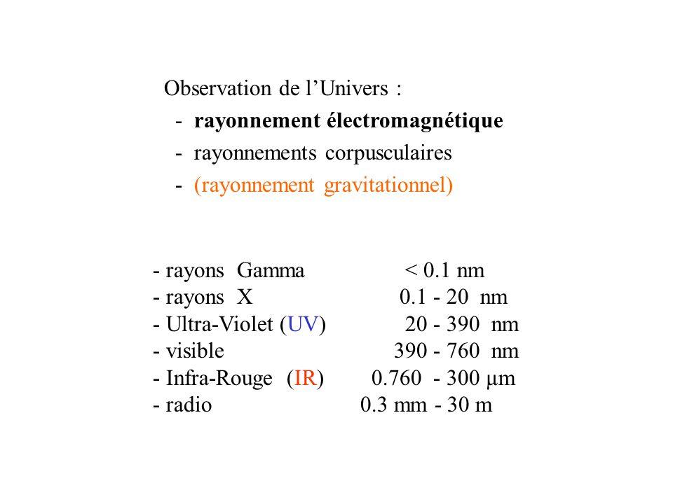 Energie des rayonnements électromagnétiques c = 2.99792458 10 8 m/s h = 6.6262 10 -34 J s h c = 1.98648 10 -25 J m E = h = h c / = 1 m (radio) : E = 1.9865 10 -25 J = 1 m (IR) : E = 1.9865 10 -19 J = 1.235 eV = 1 nm (X) : E = 1.9865 10 -16 J = 1.235 10 3 eV = 0.001 nm ( ): E = 1.235 MeV 1 eV = 1.6022 10 -19 J