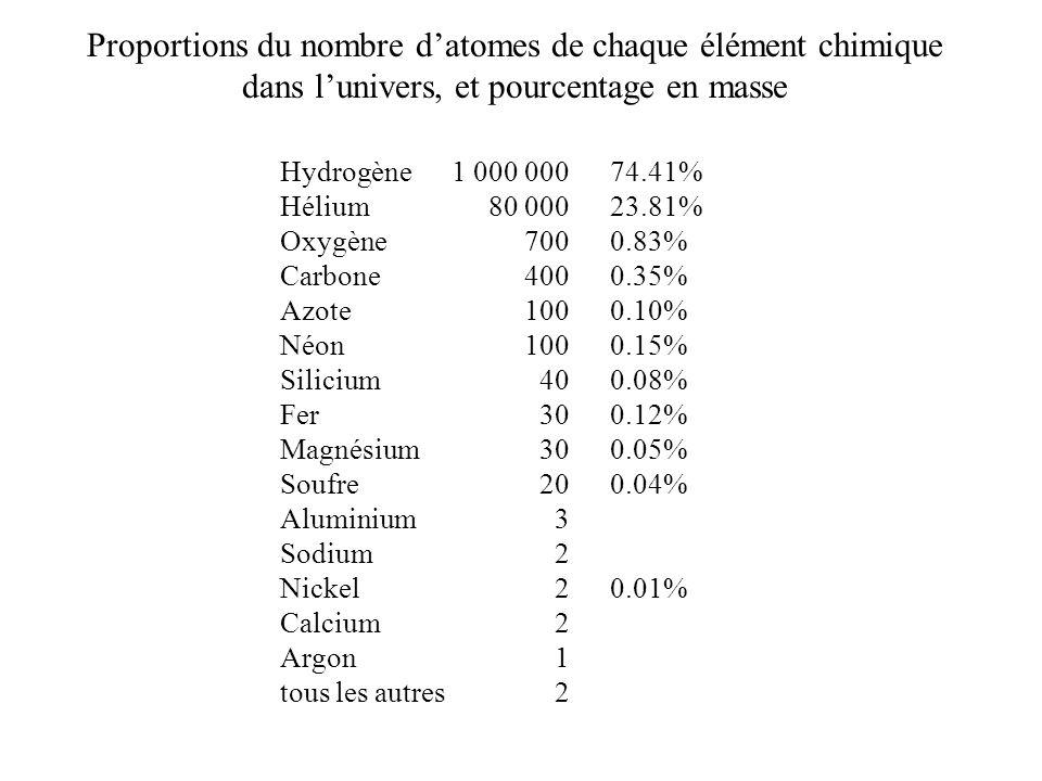 Proportions du nombre datomes de chaque élément chimique dans lunivers, et pourcentage en masse Hydrogène Hélium Oxygène Carbone Azote Néon Silicium F
