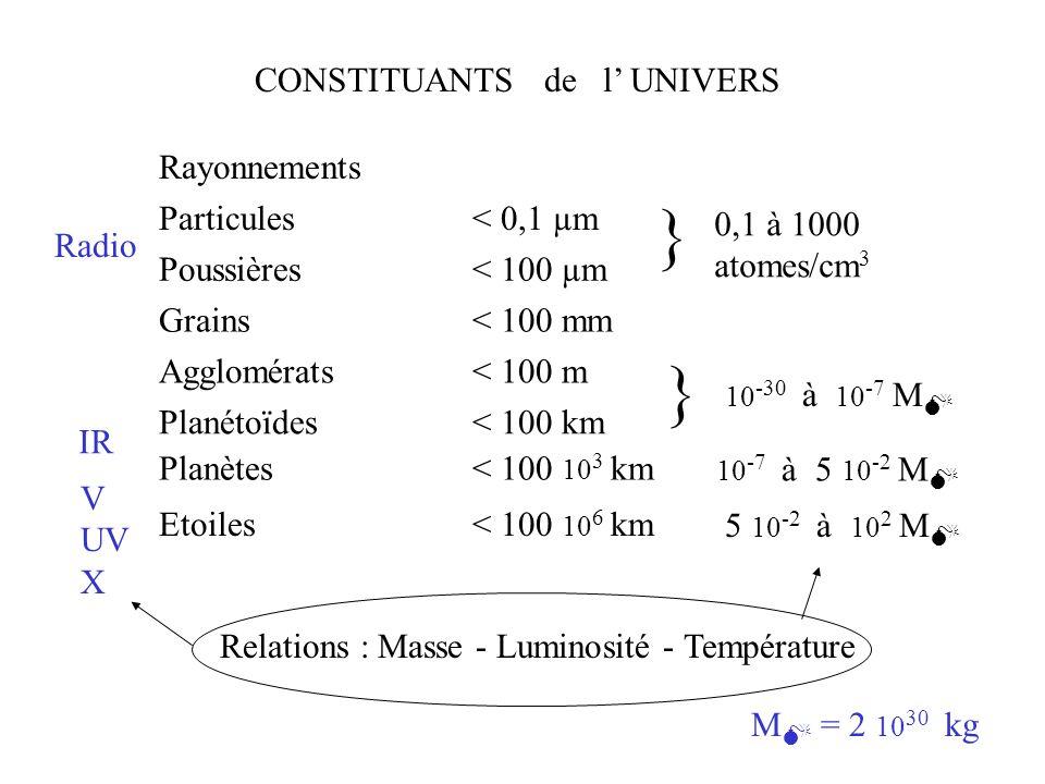 Composition de lUnivers : H ~ 75% He ~ 24% spirales Galaxieselliptiques irrégulières Matière intergalactique Rayonnements La Galaxie étoiles planètes matière interstellaire Étoiles étoiles naines (ex : Soleil) étoiles géantes naines blanches étoiles à neutrons trous noirs Planètes grosses planètes astéroïdes, satellites comètes, poussières masse > M 1 20 < M 1 20 1 M = 2 10 30 kg