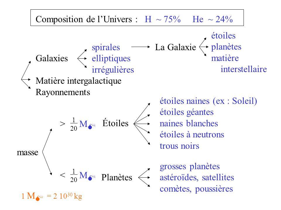 Composition de lUnivers : H ~ 75% He ~ 24% spirales Galaxieselliptiques irrégulières Matière intergalactique Rayonnements La Galaxie étoiles planètes