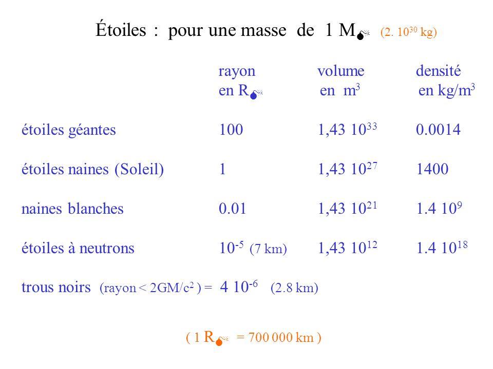 Étoiles : pour une masse de 1 M (2. 10 30 kg) rayonvolumedensité en R en m 3 en kg/m 3 étoiles géantes1001,43 10 33 0.0014 étoiles naines (Soleil)1 1,