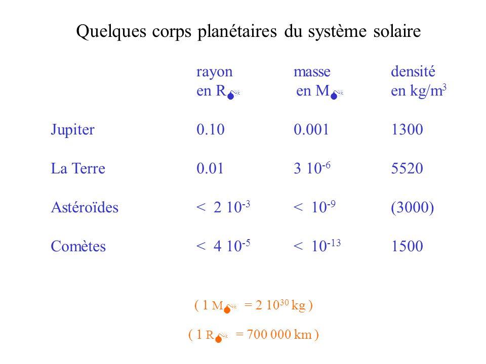 Quelques corps planétaires du système solaire rayonmassedensité en R en M en kg/m 3 Jupiter0.100.0011300 La Terre0.01 3 10 -6 5520 Astéroïdes< 2 10 -3